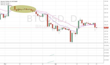 BTCUSD: again not breaking the EMA10/21 resistance?