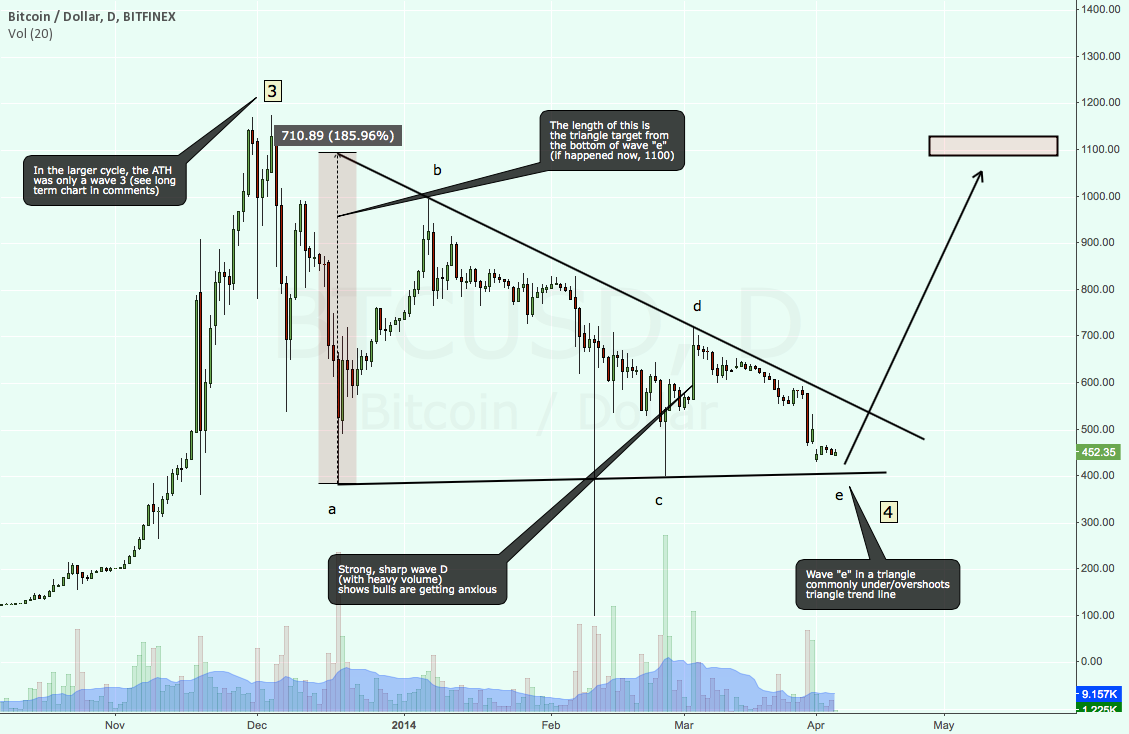 Bitcoin: The Bullish Perspective