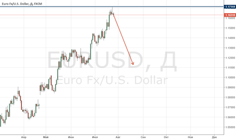 EURUSD: Продажа EUR/USD, как хеджирование продажи USD/JPY
