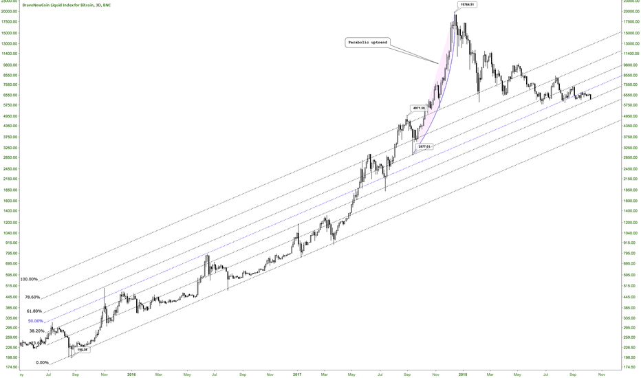 BLX: Bitcoin uptrend channel