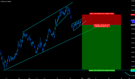 EURJPY: Sell Strong Breakout