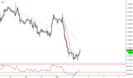 GBPCHF: GBPCHF - Double Bottom