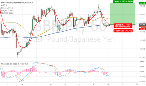 GBPJPY: GBPJPY Will the 300-hour moving average hold?