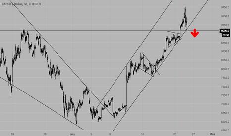 BTCUSD: BTC/USD Начало коррекции