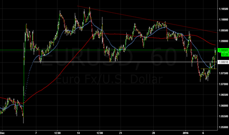 EURUSD: EURUSD short term Long