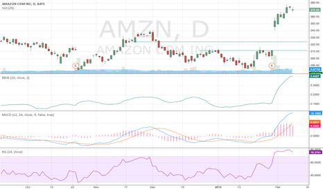 AMZN: Short Amazon