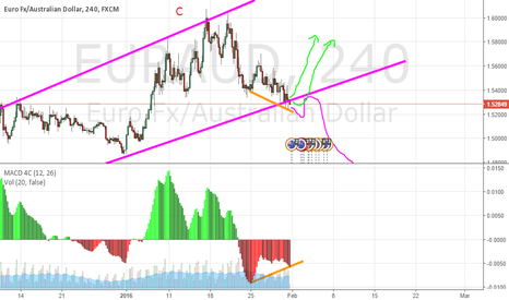EURAUD: 70% LONG BY FALSE BREAKOUT  EURAUD