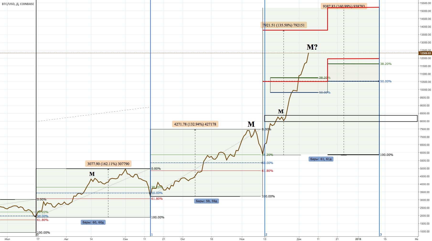 Биткоин Тренды и откаты, тенденция роста и падений. BTC. BTC/USD