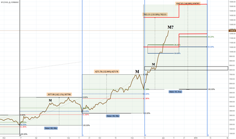 BTCUSD: Биткоин Тренды и откаты, тенденция роста и падений. BTC. BTC/USD