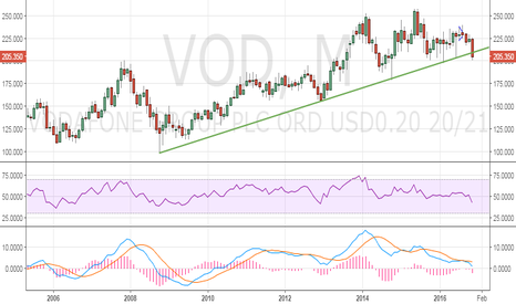 VOD: Vodafone - 8-year long rising trend line breached