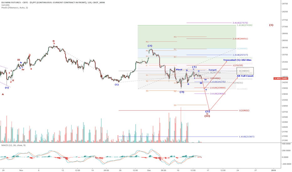 YM1!: YM1/DJI: Wave 4 correction is entering the tail end. Sub (iv) of