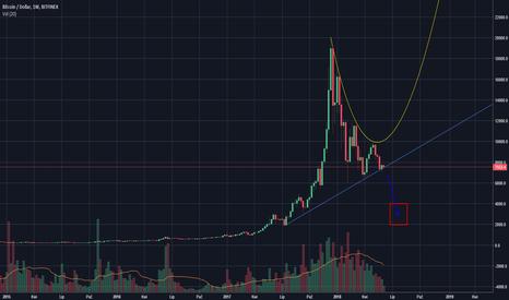 BTCUSD: Armagedon przed nami! Bitcoin nad przepaścią.