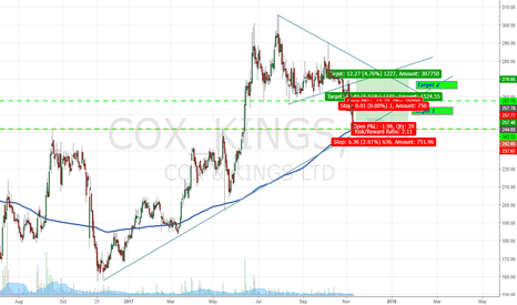 COX_KINGS: Cox and Kings (India) Ltd._Daily_Long_12.11.2017