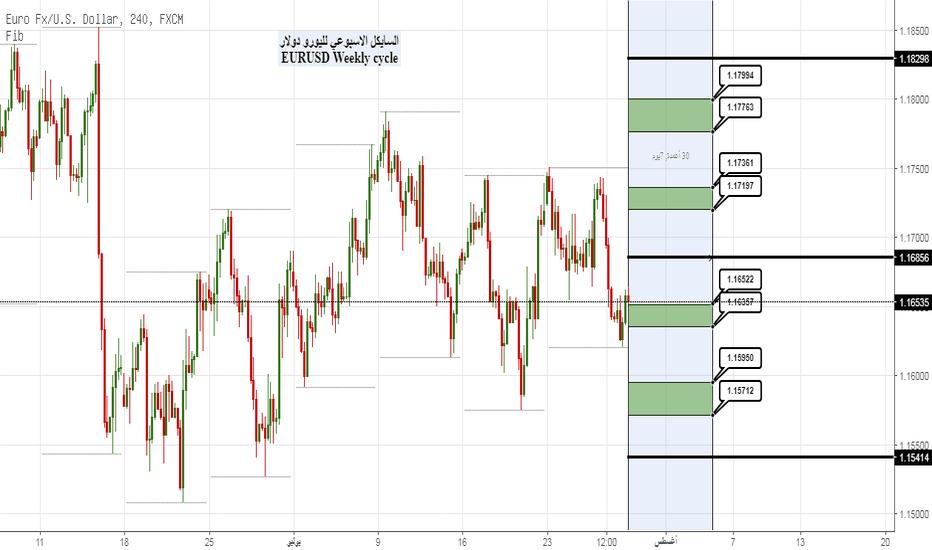 EURUSD: EURUSD Weekly Cycle  السايكل الاسبوعي لليورو دولار