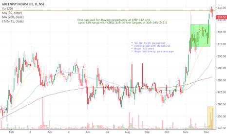 GREENPLY: Green ply Ind: CBSL 319, Target 339-345-349.5 Short-Term
