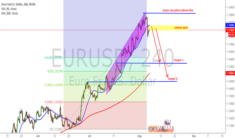 EURUSD: EURUSD short open till targets