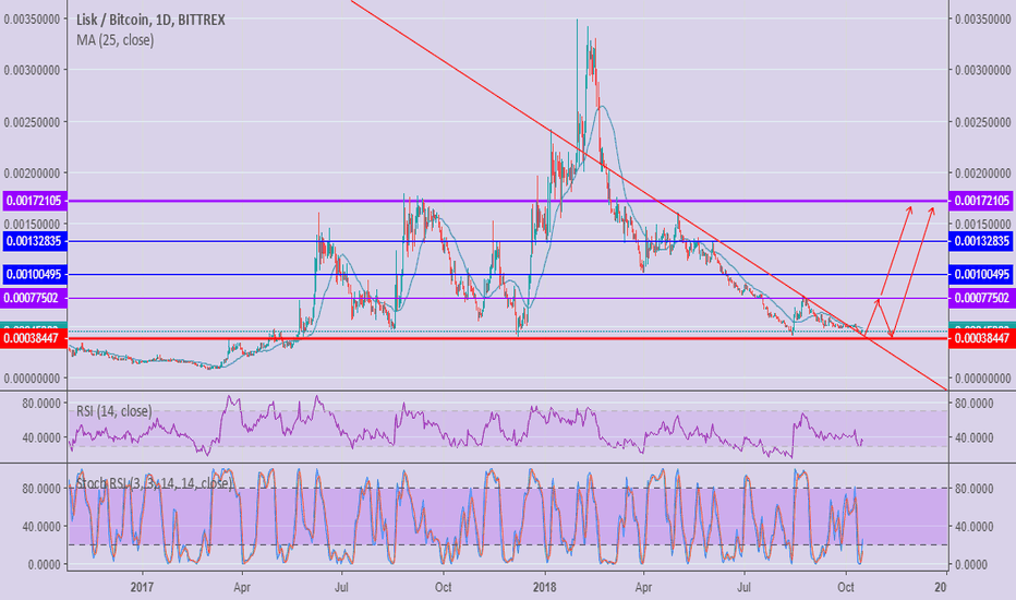 LSKBTC: LSK NEW CYCLE