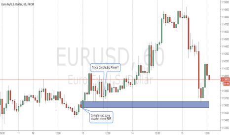 EURUSD: UNDERSTANDING IMBALANCE ZONE AND BP ORDERS