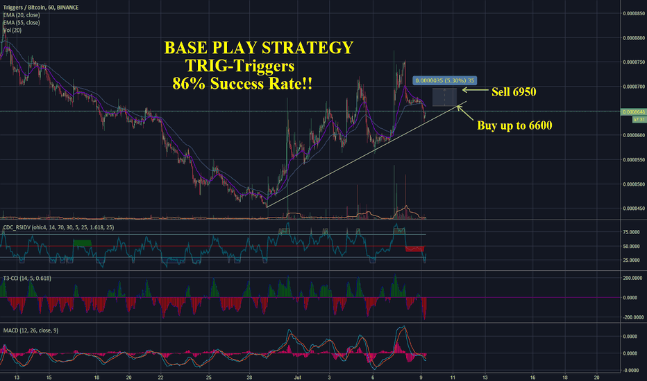 TRIGBTC: TRIG - Base Play Strategy 86% Success Rate