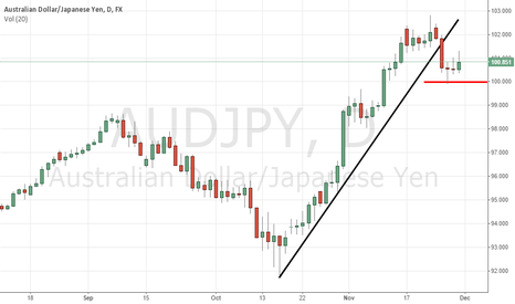 AUDJPY: AUDJPY at 100 support