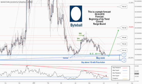 GBYTEUSD: A trading opportunity to buy in Byteball is near...
