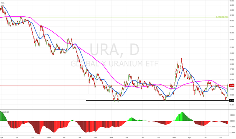 URA: Buy above 14,80