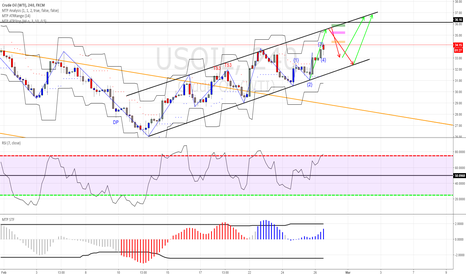 USOIL: OIL FORECAST