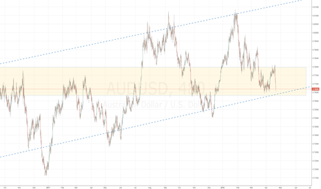 AUDUSD: Lovely situation on AUDUSD
