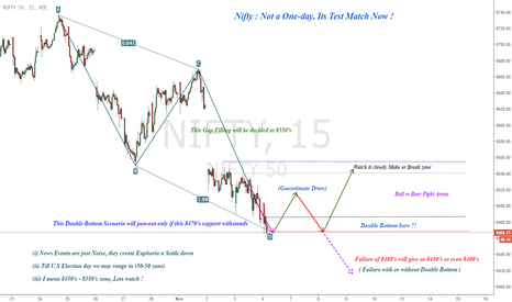 NIFTY: Nifty : Not a One-Day,Its Test Match Now !