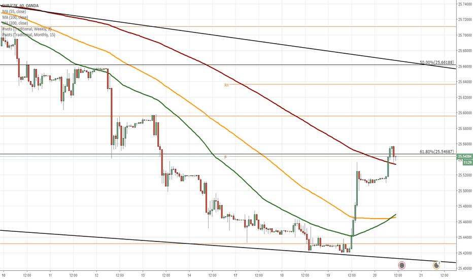 EURCZK: EUR/CZK 1H Chart: Trades in falling wedge