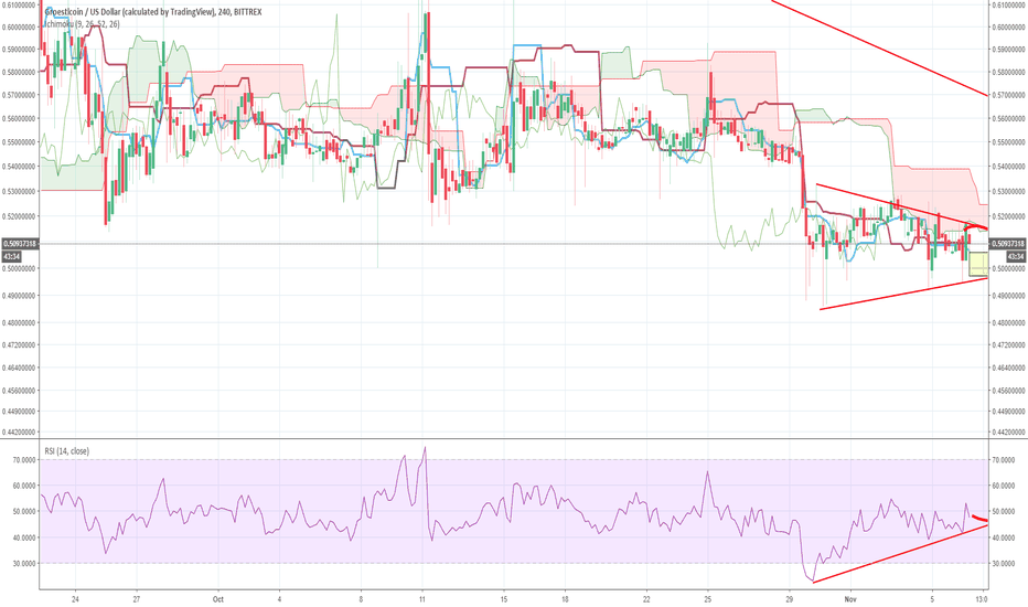 GRSUSD: Groestlcoin buy time, possible 100%+@ profit