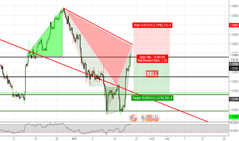 USDCAD: USD/CAD (SELL LONG)