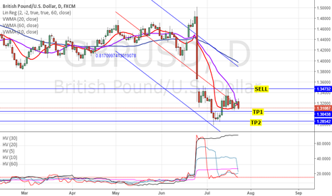 GBPUSD: GBPUSD: TECHNICAL ANALYSIS - BEARISH MA, IV>HV, STANDEV & RR
