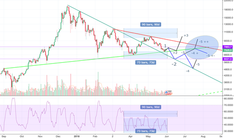 BTCUSD: BTC Consolidation Index continues to signal imminent bull run