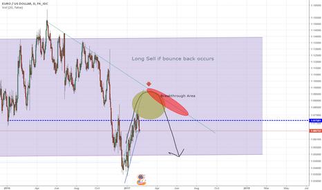 EURUSD: EUR/USD LONG SELL approaching