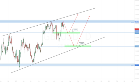 GBPUSD: GBP/USD Next weeks' developments