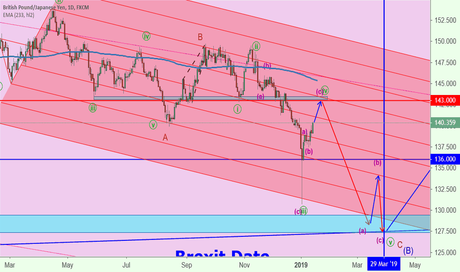 GBPJPY: GBPJPY waiting for sell setup @ around 143