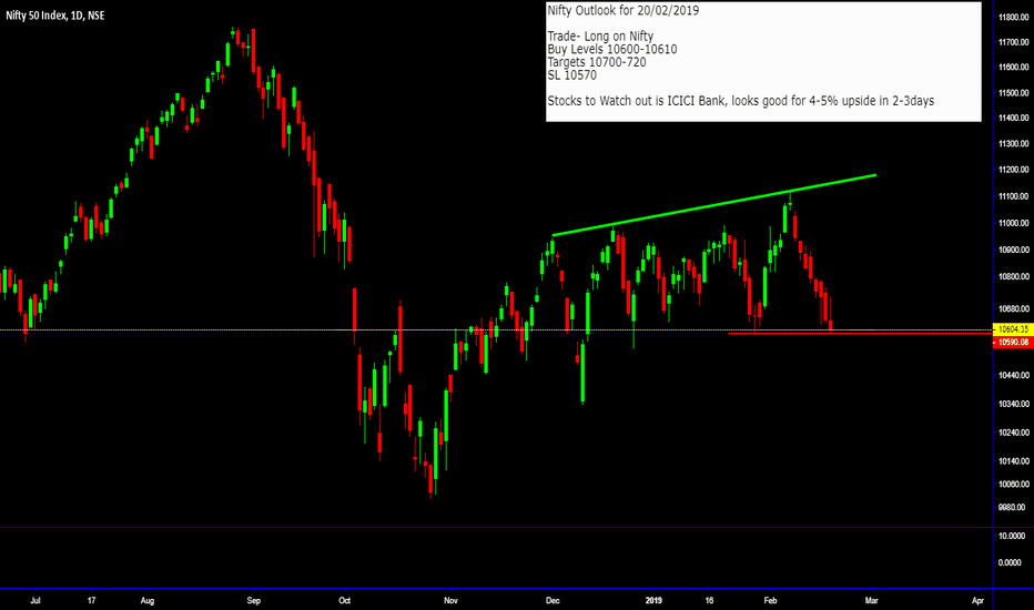 NIFTY: Nifty Outlook for 20-Feb-2019