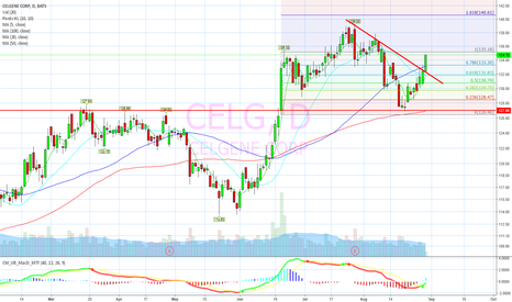 CELG: Breaking out on many ways