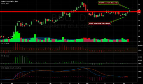 BBG: Strong bullish 3 day chart pattern