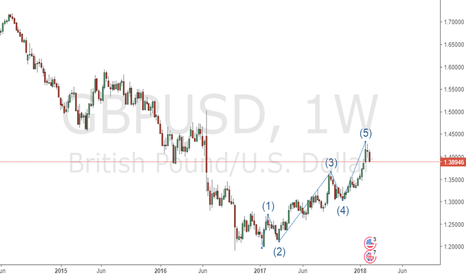 GBPUSD: 5 wave completed