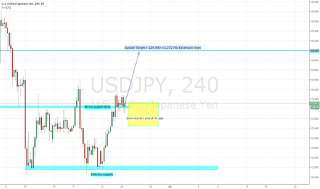 USDJPY: USD/JPY upside set up