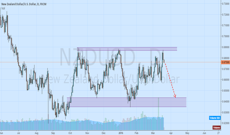 NZDUSD: Opportunity to drop for Nzdusd
