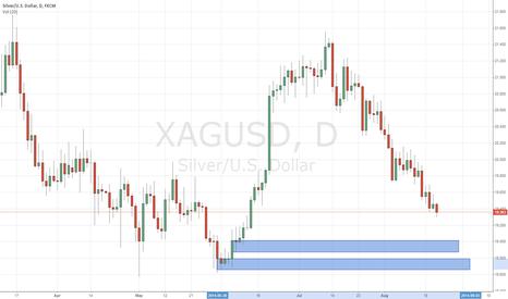 XAGUSD: Silver, Demand Zones