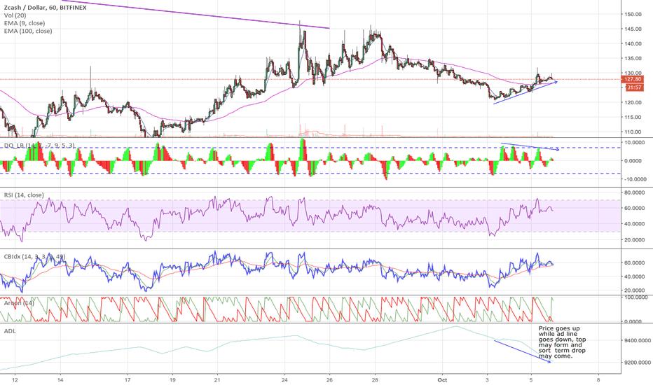 ZECUSD: Zcash short term drop may be  on the way