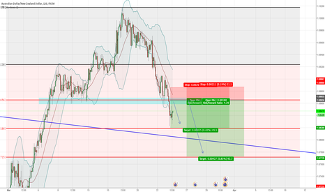 AUDNZD: AUDNZD SHORT term 0.382 rejection&Resist Rejection expected
