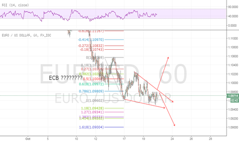 EURUSD: ECB  news move possible brkout or stays in wedge