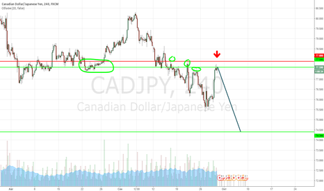 CADJPY:  CADJPY Продажа с текущей