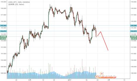 USDJPY: ドル円 先週のダブルトップのネックライン狙い