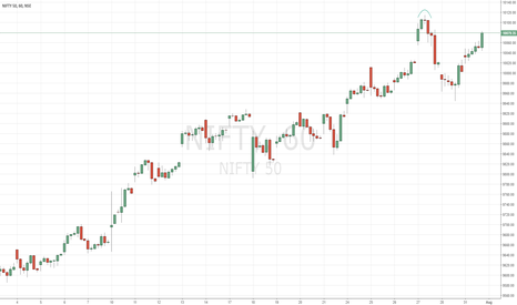 NIFTY: NIFTY: 3 Candles hold the key